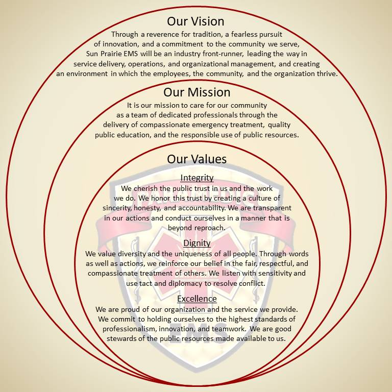 SPEMS vision mission values